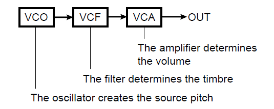https://yamahasynth.com/images/MX49_MX61/SynthBasics/BasicStructure.png